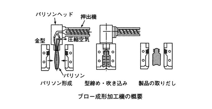 ブロー成形加工機の概要